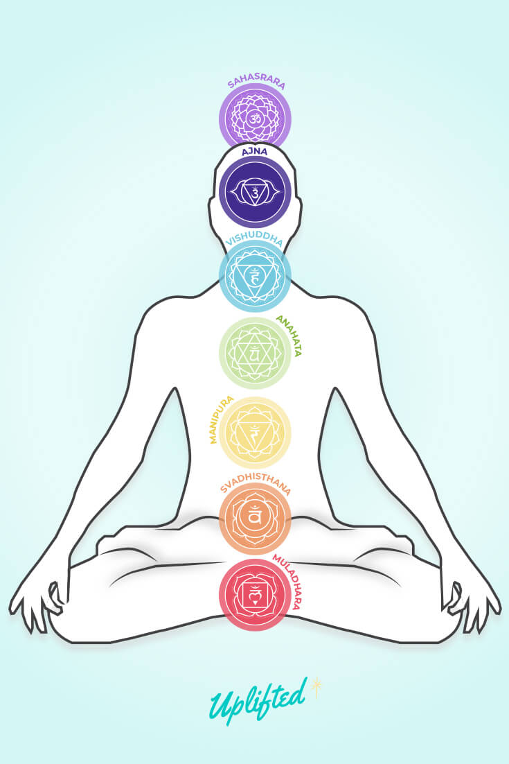 Chakra Colors & Meanings: The Ultimate Chakra Guide (+Chart